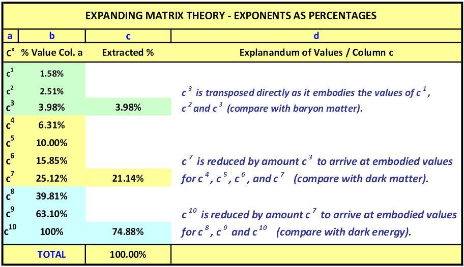EMT comparitive breakdown