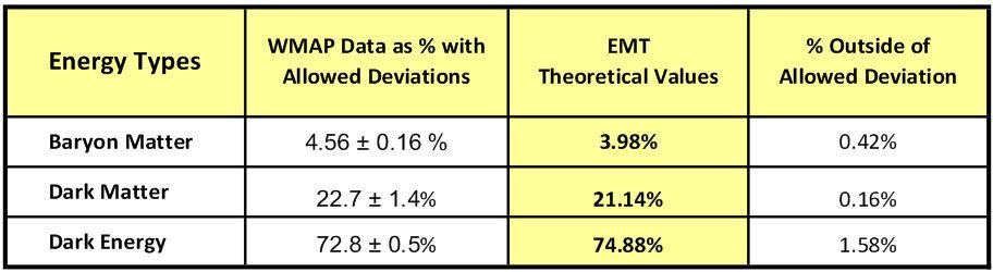 Table 1 WMAP comparison to EMT