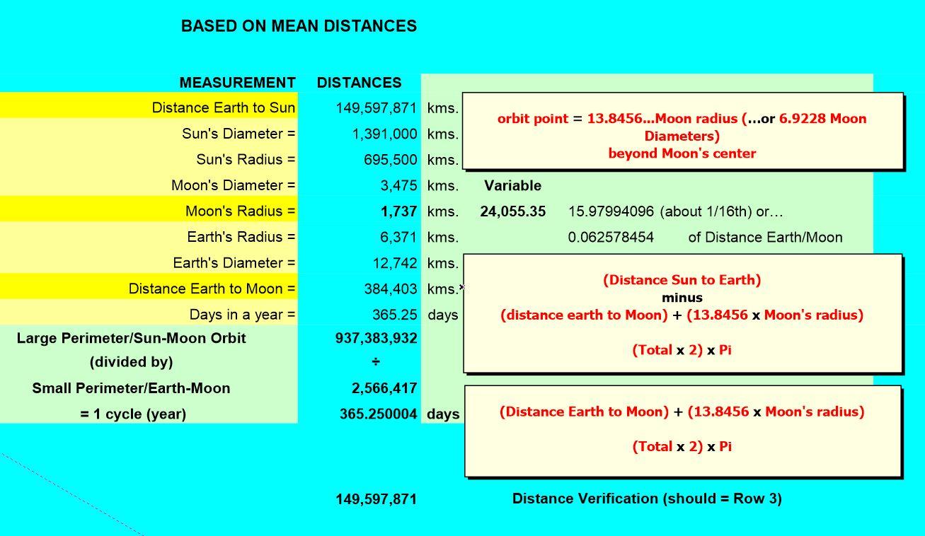 Sun-Earth-Moon data